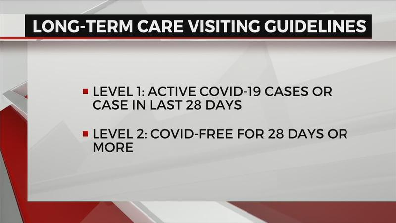 The new MDH levels related to visitation at long-term care facilities.